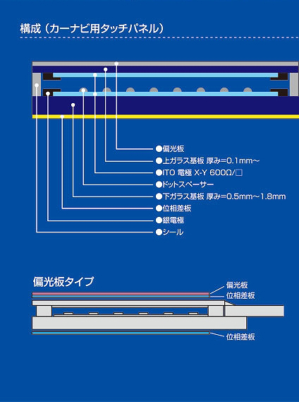 アナログ抵抗膜式タッチパネル